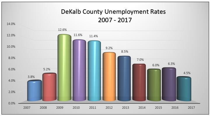 2017 UnemploymentChart