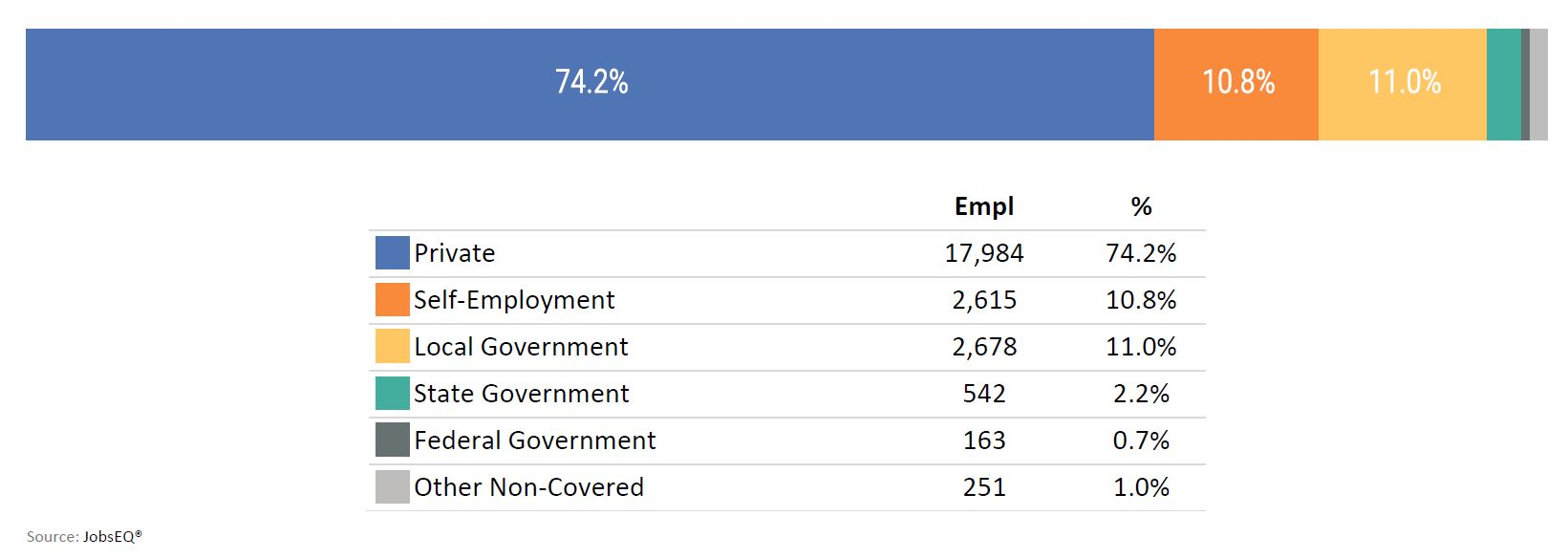 Employment Distribution by Type