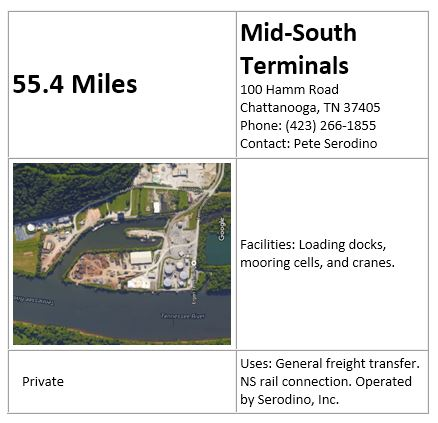 Mid South Terminal
